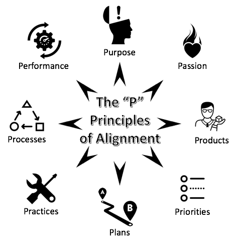 The P Principles of Alignment