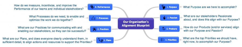 AlignmentBlueprintQuestions